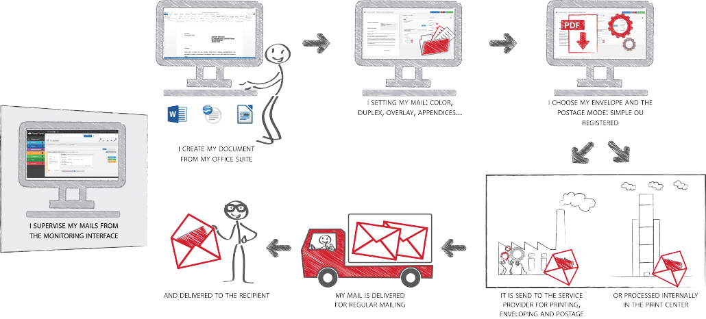 hybrid envoyez vos courriers facilement